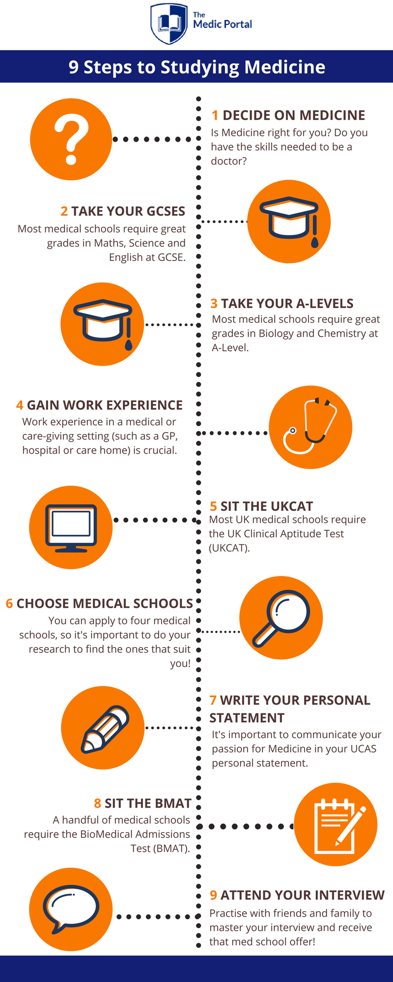 9 Steps to Studying Medicine